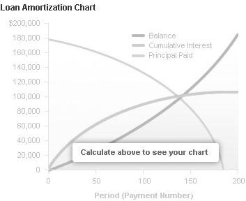 amortization calculator aso savings loans plc