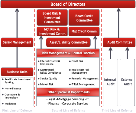 Board of Directors. URMIA's Executive Committee and Board of Directors are members who have been elected by their peers to govern URMIA. Elections are held annually and terms vary by position. The mission of the University Risk Management and Insurance Association is to advance the discipline of risk management in higher education.